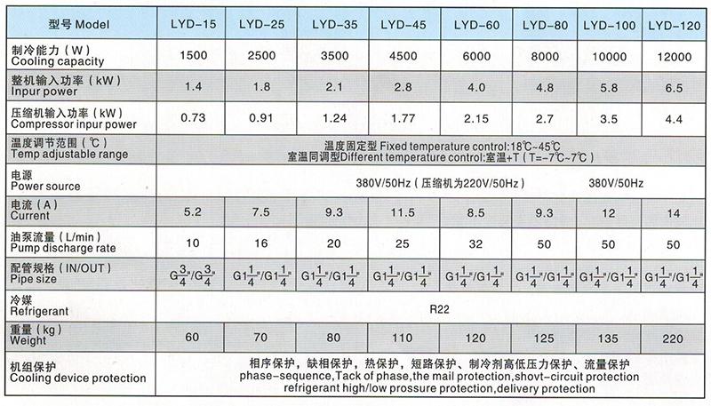 LYD15-120型油冷机参数