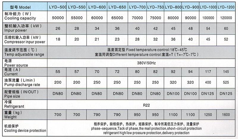 LYD500-1200型油液冷却机参数